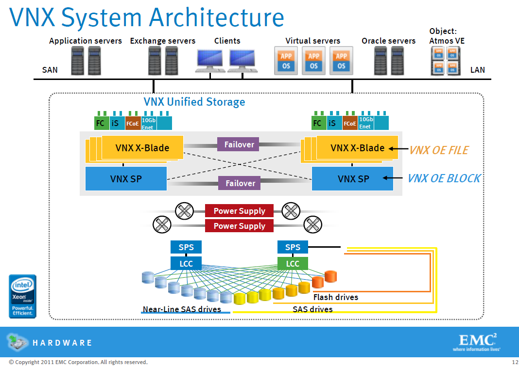 EMC_VNX_Architecture